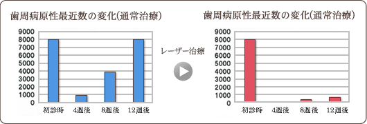 歯周病原性細菌数の変化